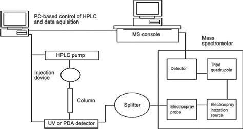schematic   lc ms electrospray ionization interface