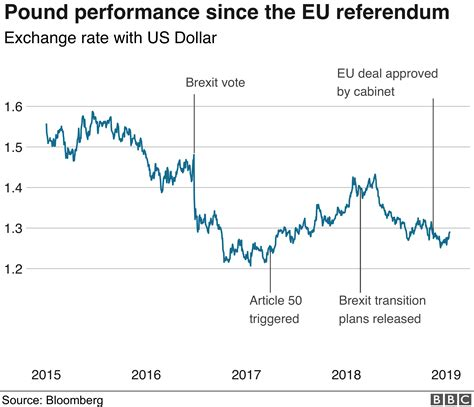How does Brexit affect the pound?