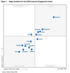 gartner reports customer service technologies zendesk blog
