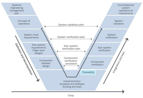 Verification and Validation | The MITRE Corporation