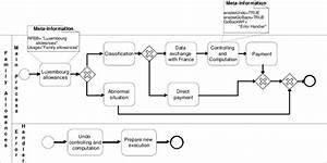 Bpmn Example Workflow