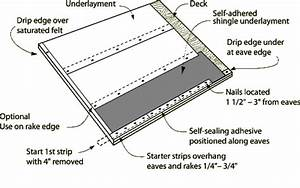 Selvage Roofing  U0026 Sleepers Can Become Welded To The
