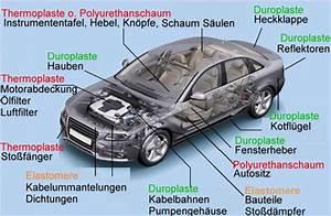 Auto Karosserieteile Bezeichnung : chemie am auto kunststoffe ~ Eleganceandgraceweddings.com Haus und Dekorationen