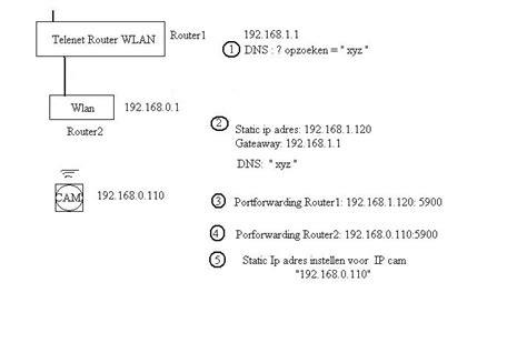 portforwarding  routers ipcamera archief internet