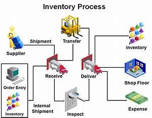 Oracle Inventory Trainer - Jennifer Blair