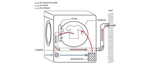 difference entre seche linge evacuation et condensation 100 images choisir s 232 che linge s 232 che