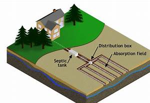 Septic (Onsite Sewage) Systems | Allen County Department ...