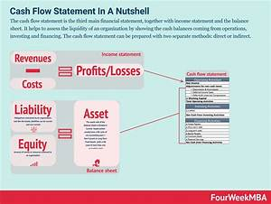 Cash Flow Statement  Definition Example And Complete Guide