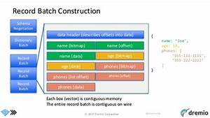 the columnar roadmap apache parquet and apache arrow With apache parquet