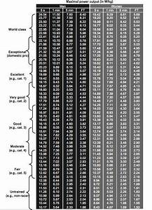 Watts Per Kg Chart Cycling Dr Coggan S Power Level Chart Google Search Biking