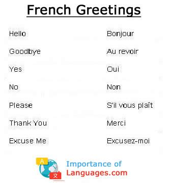 Learn Common French Language Phrases - Basic French Phrases