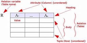 Wiki  Relational Model