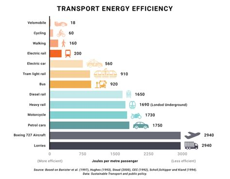 Electric Car Engine Efficiency by How Energy Efficient Are Electric Motors Compared To