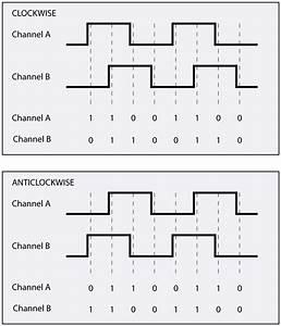 What Are Quadrature Encoders