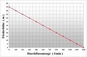 Durchflussmenge Schlauch Berechnen : feuerwehr tragkraftspritze ~ Themetempest.com Abrechnung