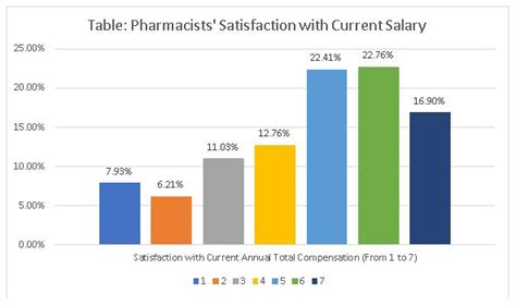 Pharmacist Annual Salary by Pharmacists Are Happy With Their Salaries Less So With