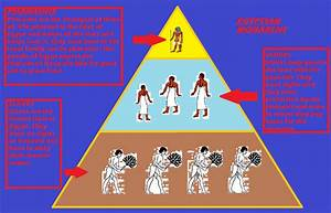 Politics – Social System Diagram | Ancient Egypt News