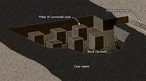 Bord And Pillar Mining  U2013 Coal And Coal Mining  U2013 Te Ara Encyclopedia Of New Zealand