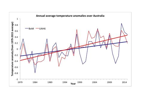 bureau weather weather bureau underestimates warming in australia page 1