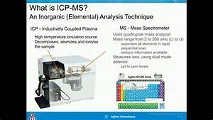 Environmental Applications Of Chromatographic Icp-ms