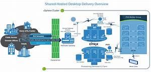 Netscaler Gateway Vpx V10 1 With Storefront V2 0  U2013 Encrypt