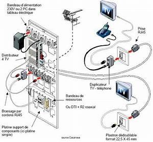 Schema Cablage Rj45 Ethernet : ceciimplique de concevoir une bonne ventilation du bru vu ~ Melissatoandfro.com Idées de Décoration