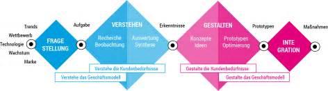 was ist design thinking design thinking für unternehmen