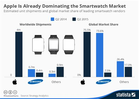 chart apple is already dominating the smartwatch market statista
