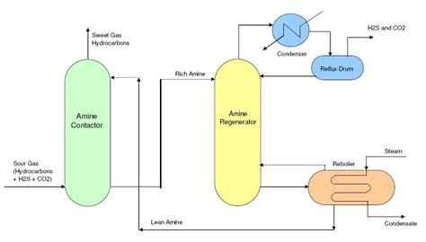 typical process flow diagrams pfds enggcyclopedia