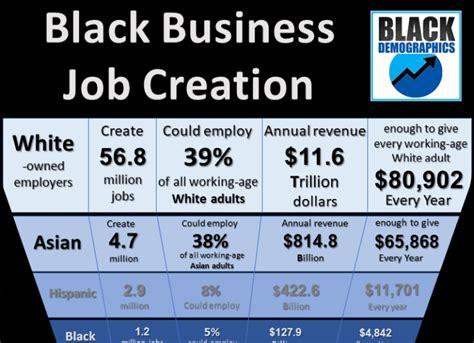Black Population in US | BlackDemographics.com