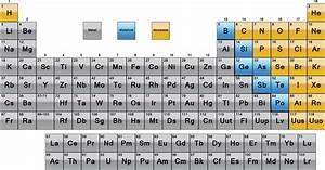 Metals, Metalloids and Nonmetals
