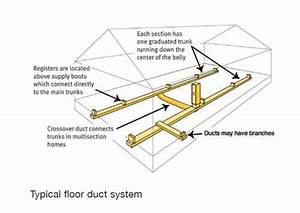 How Much Dost It Cost To Replace Ductwork In A Mobile Home