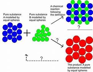 Chemical Reaction Particle Diagrams  U2022 Downloaddescargar Com