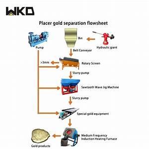 China Africa Full Set 150tph Mining Alluvial Gold