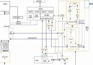 Hdr Mac Digital Hardware Block Diagram