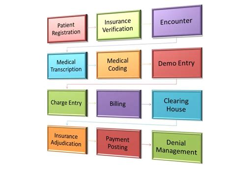 medical billing process  health insurance cycle flow