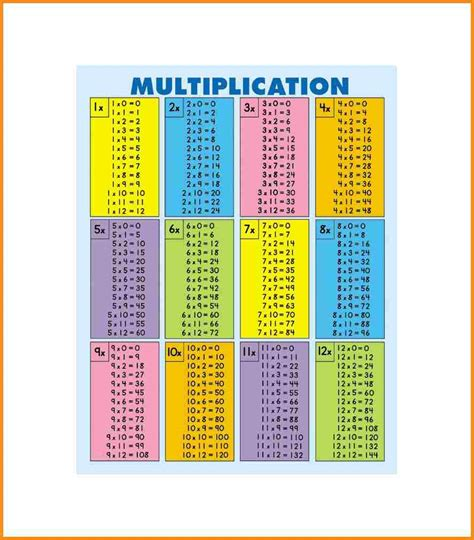 multiplication fact study pages  lady  sorrows school