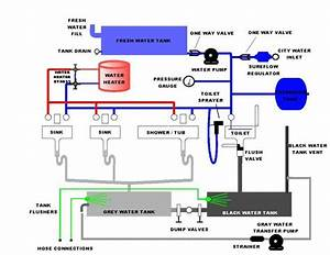 Skoolie Plumbing Info