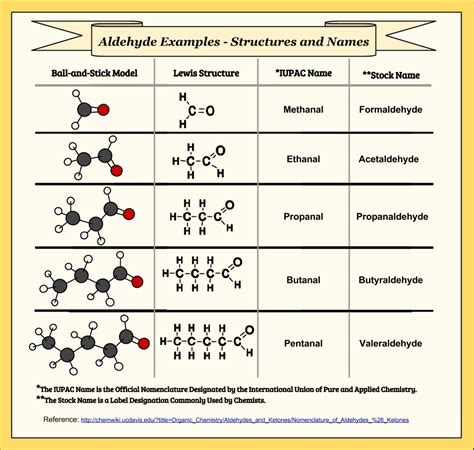 Naming Compound Diagram by Iupac Naming Chart Pike Productoseb Co