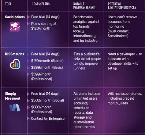 si鑒e social de instrumente de planificare si monitorizare in social media institutul de marketing