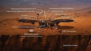 NASA's Mars InSight Lander Instruments - Our Planet