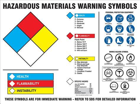 whmis warning label hazmat posters ztp