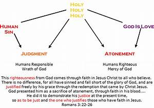 With Christ On The Mountain Top  Justifying Grace  Diagram