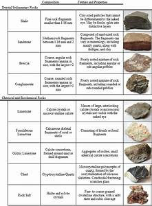 Overview Of Sedimentary Rocks  U2013 Introductory Physical