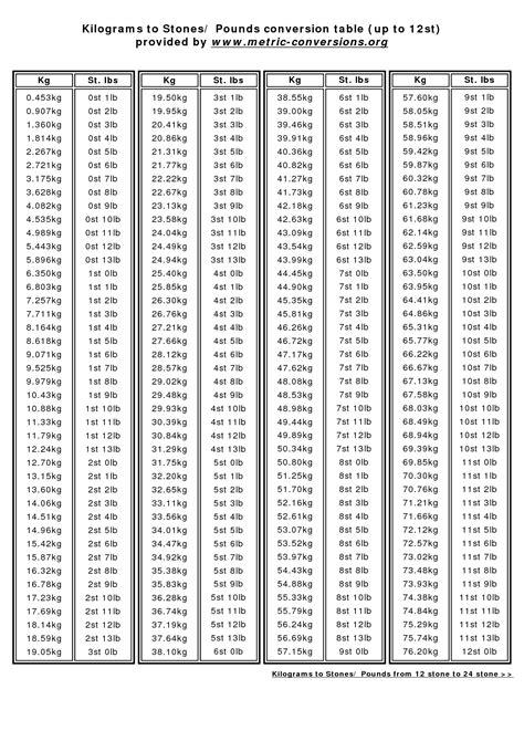 kilo stone conversion chart yahoo search results yahoo