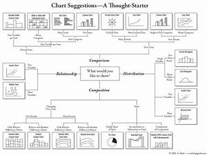 Flow Chart Shows You What Chart To Use