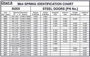 Considering The Garage Door Spring Sizes Before Replacing