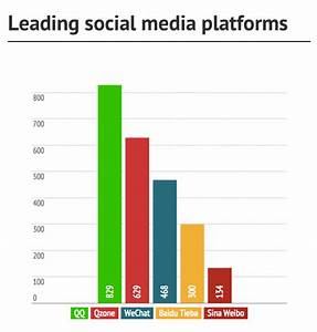 Top Social Media Platforms And Websites in China 2015 ...