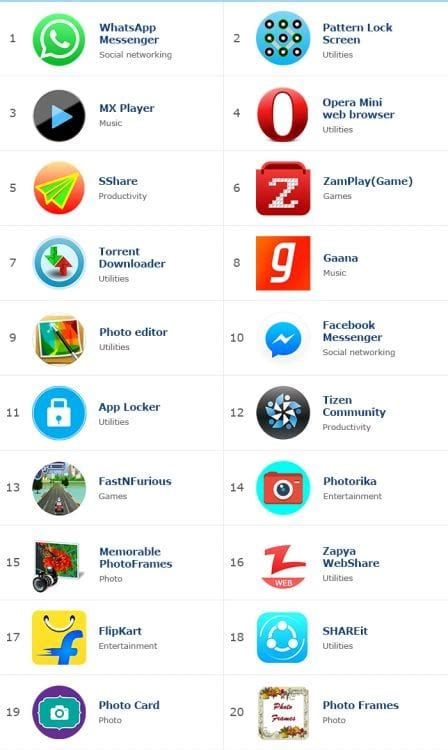 top 20 most downloaded apps for january 2016 for samsung z3 z1 iot gadgets