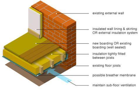 GreenSpec: Housing Retrofit: Ground Floor Insulation